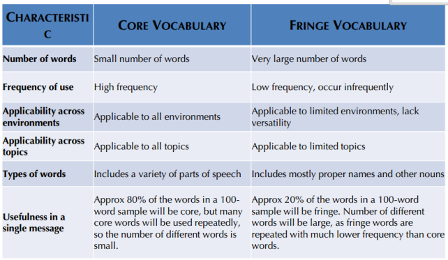 The importance of Core Vocabulary @ Excuse My speech blog