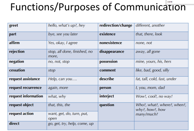 Communication is more than requesting!  AAC @ Excuse my Speech blog